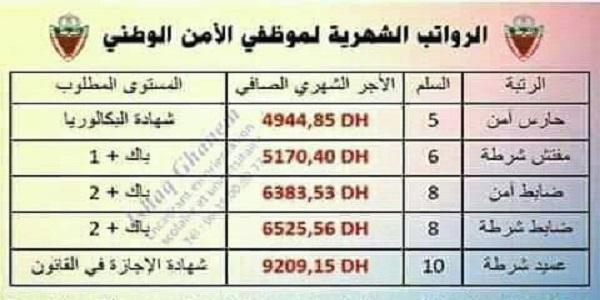 الرواتب الشهرية حسب الرتب لموظفي الأمن الوطني بالتفصيل