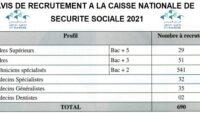 Lien d'Inscription Concours CNSS 2021 (621 POSTES) – expertshumancapital.org