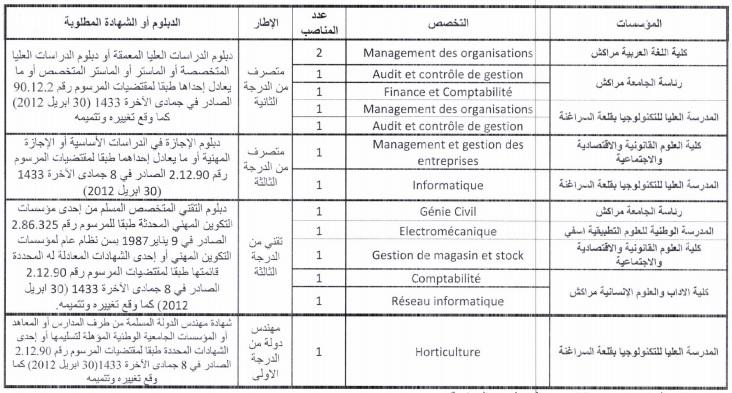 للشباب الحاصلين على دبلوم ISTA.. كونكورات جداد في جامعة القاضي عياض آخر أجل 9 يوليوز 2021
