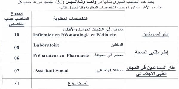 كونكورات جداد في المركز الإستشفائي ابن رشد آخر أجل 27 غشت 2021
