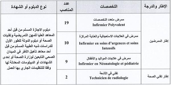كونكورات جداد في المركز الاستشفائي محمد السادس بوجدة آخر أجل 31 غشت 2021