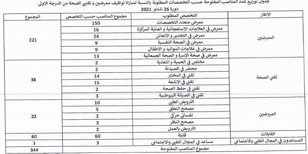 وزارة الصحة: مباريات لتوظيف 993 منصب في عدة درجات وتخصصات. آخر أجل هو 23 شتنبر 2021