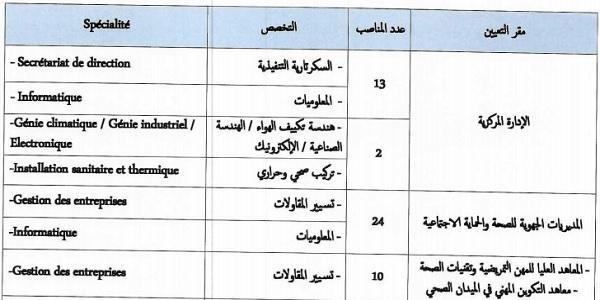 Recrutement Ministère de la Santé et de la Protection sociale